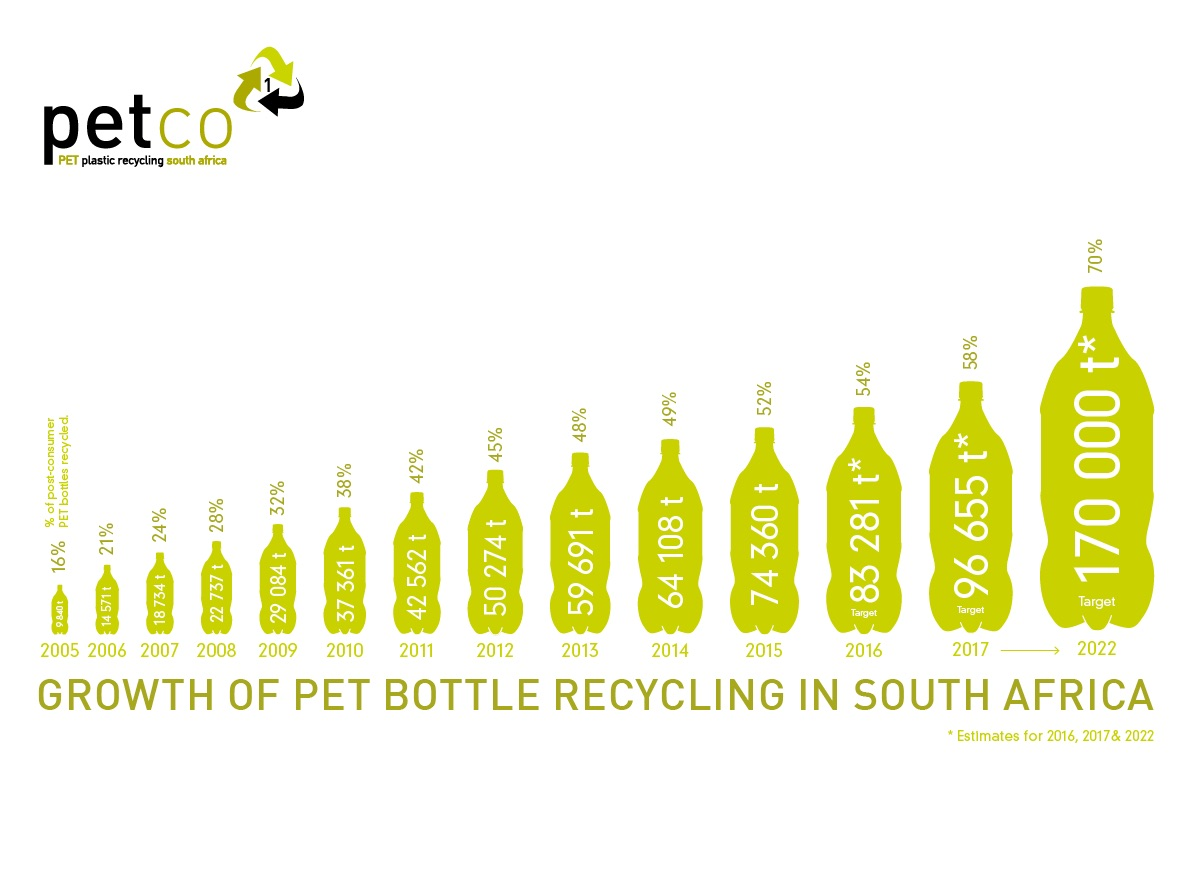12 years of consistently growing PET recycling tonnages