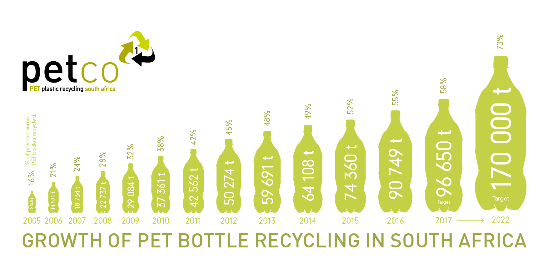 PLASTIC BOTTLE RECYCLED TONNAGE GROWN BY 822% SINCE 2005