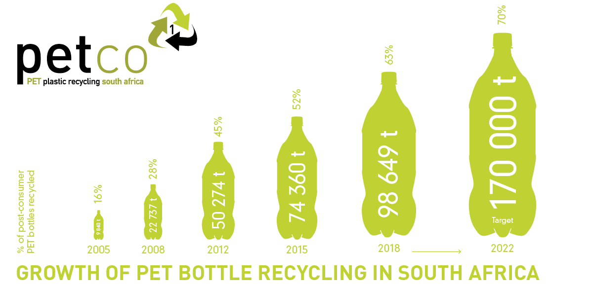 How is PET recycled?